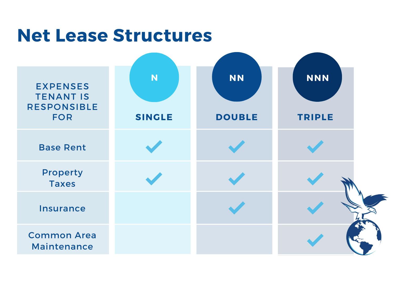 understanding-triple-net-leases-blog-3